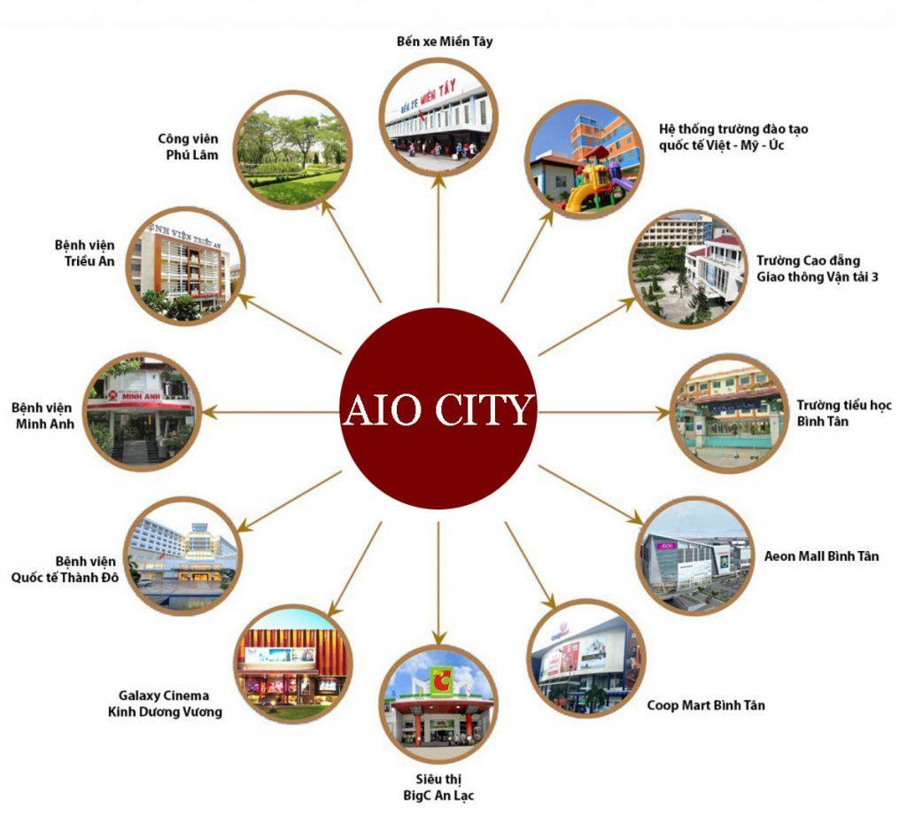 Từ dự án cư dân AIO CITY Bình Tân dễ dàng di chuyển về trung tâm thành phố