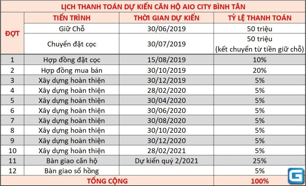 Lịch thanh toán căn hộ Aio City